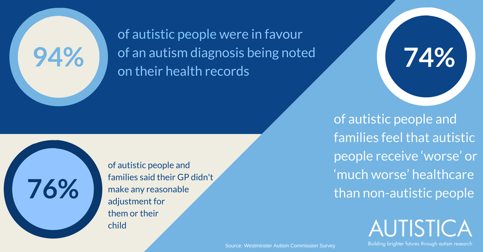 Gp Register Of Autism Diagnoses To Improve Healthcare For
