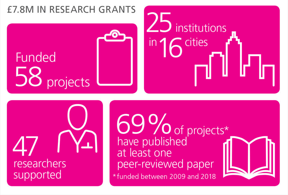 ┬Ú7 8 M In Research Grants